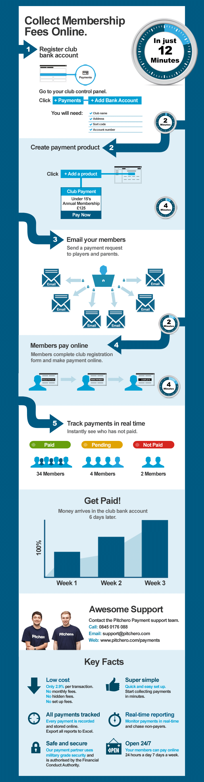 How it works payment infographic